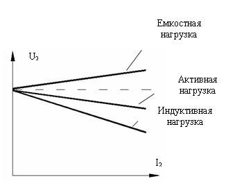 Внешняя характеристика трансформатора